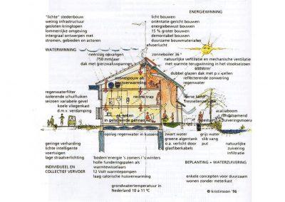 Samen Architectuur Maken Woonwerkgebouw Aalten 15